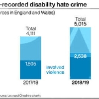 Violent hate crime against disabled up 41 per cent, police figures suggest